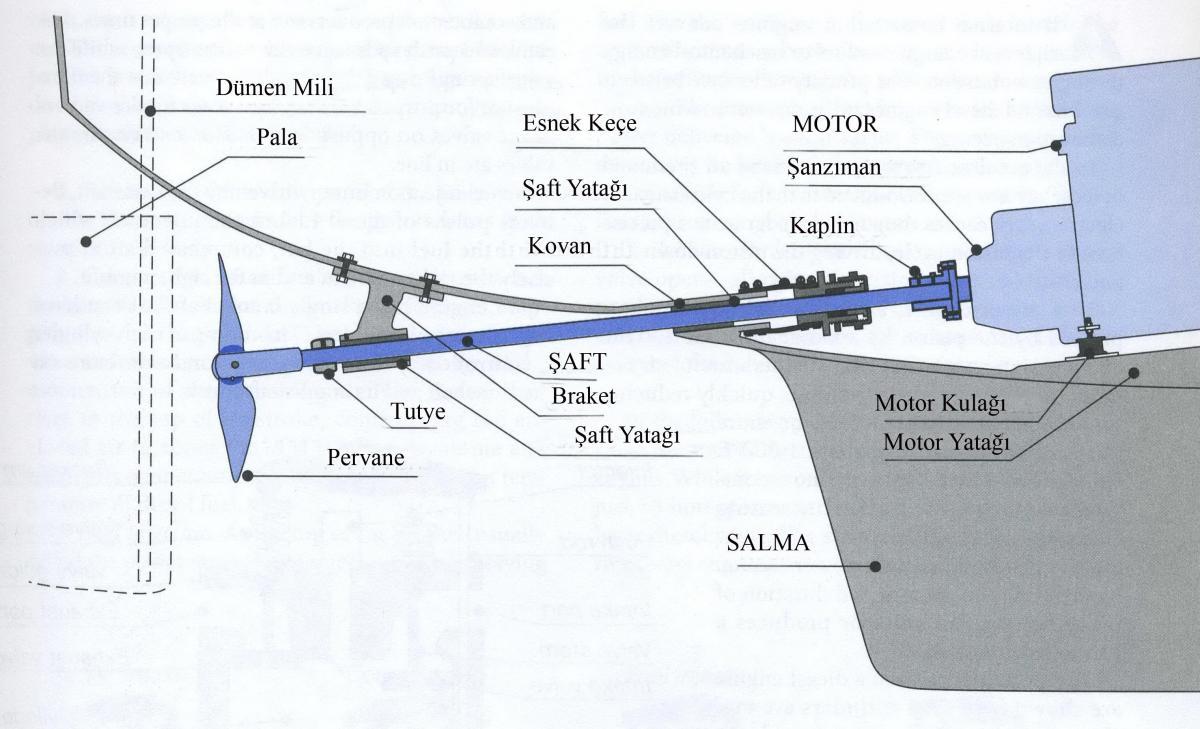 ba0ce02a9772 Şaft ve Pervane Sistemleri