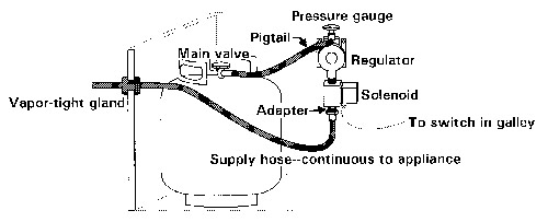 rv propane system diagram